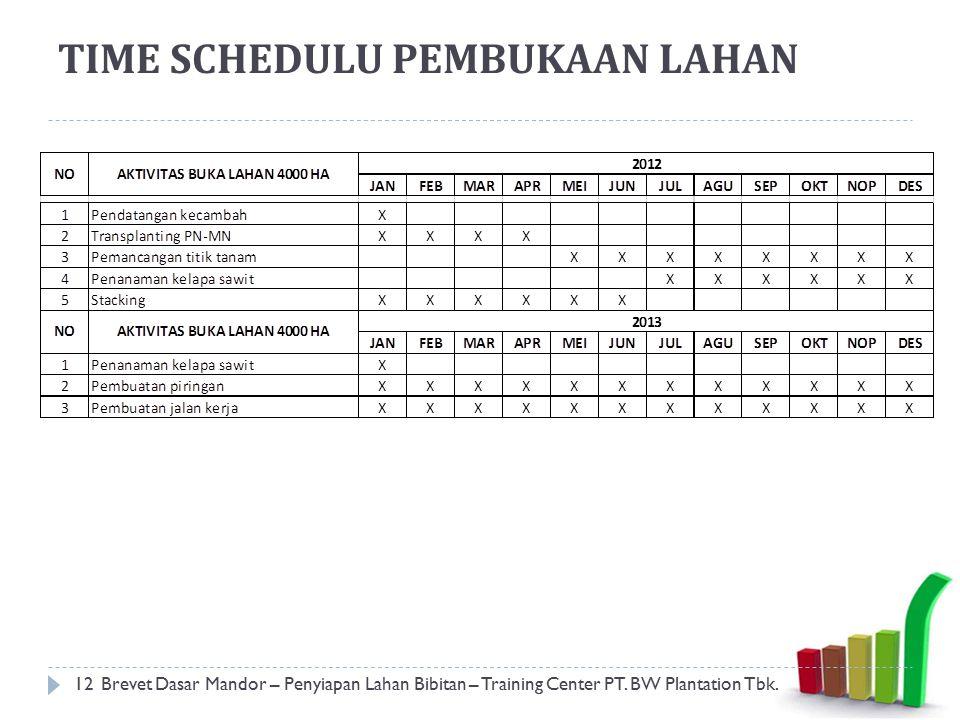 TIME SCHEDULU PEMBUKAAN LAHAN 12Brevet Dasar Mandor – Penyiapan Lahan Bibitan – Training Center PT. BW Plantation Tbk.