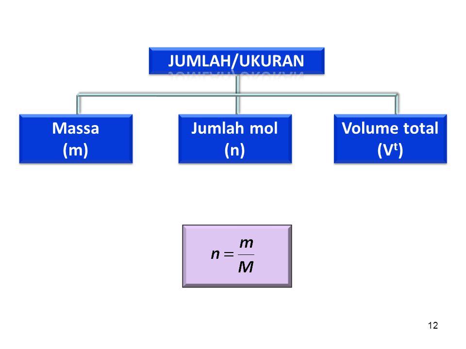 12 Massa (m) Massa (m) Jumlah mol (n) Jumlah mol (n) Volume total (V t ) Volume total (V t )