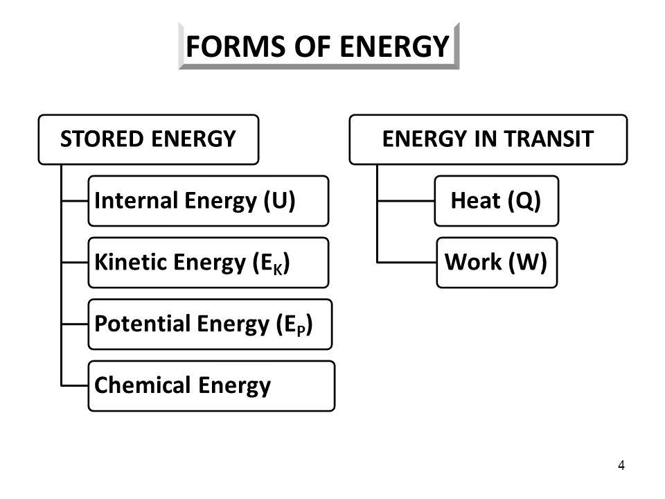 5 Dalam termodinamika, kita akan menyusun persamaan matematis yang menghubungkan transformasi dan transfer energi dengan sifat-sifat bahan, seperti temperatur, tekanan, atau enthalpy.