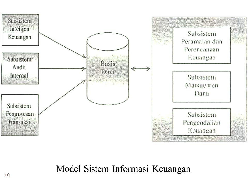 10 Model Sistem Informasi Keuangan