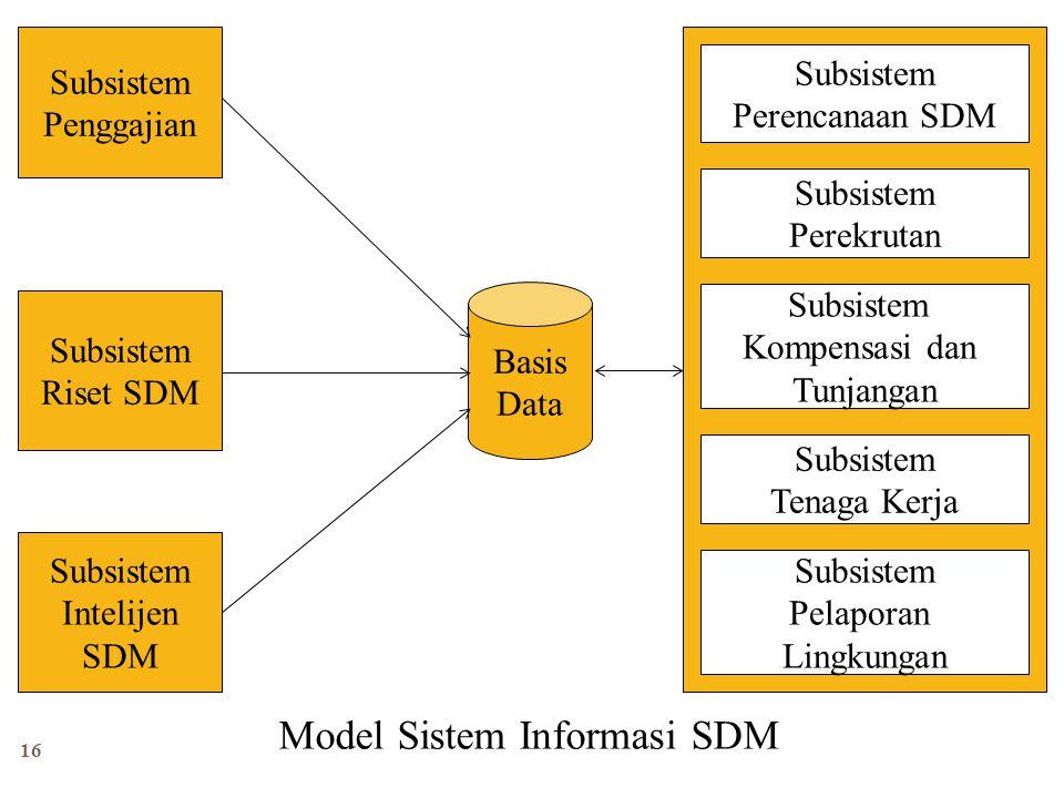 16 Basis Data Subsistem Penggajian Subsistem Riset SDM Subsistem Intelijen SDM Subsistem Perencanaan SDM Subsistem Perekrutan Subsistem Kompensasi dan