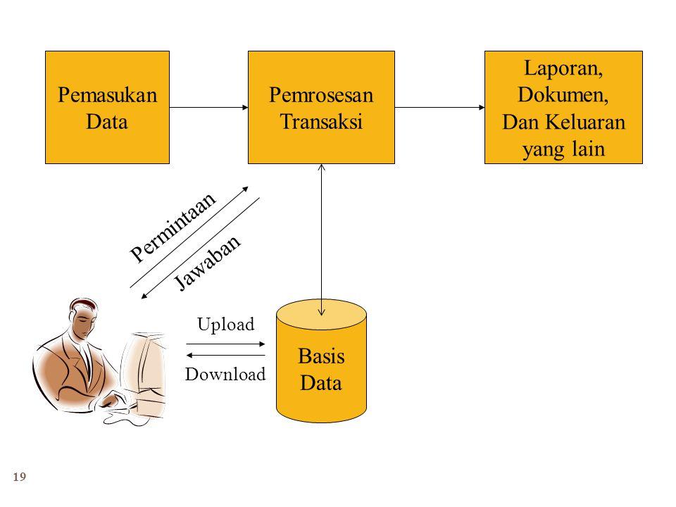 19 Pemasukan Data Pemrosesan Transaksi Laporan, Dokumen, Dan Keluaran yang lain Basis Data Upload Download Permintaan Jawaban