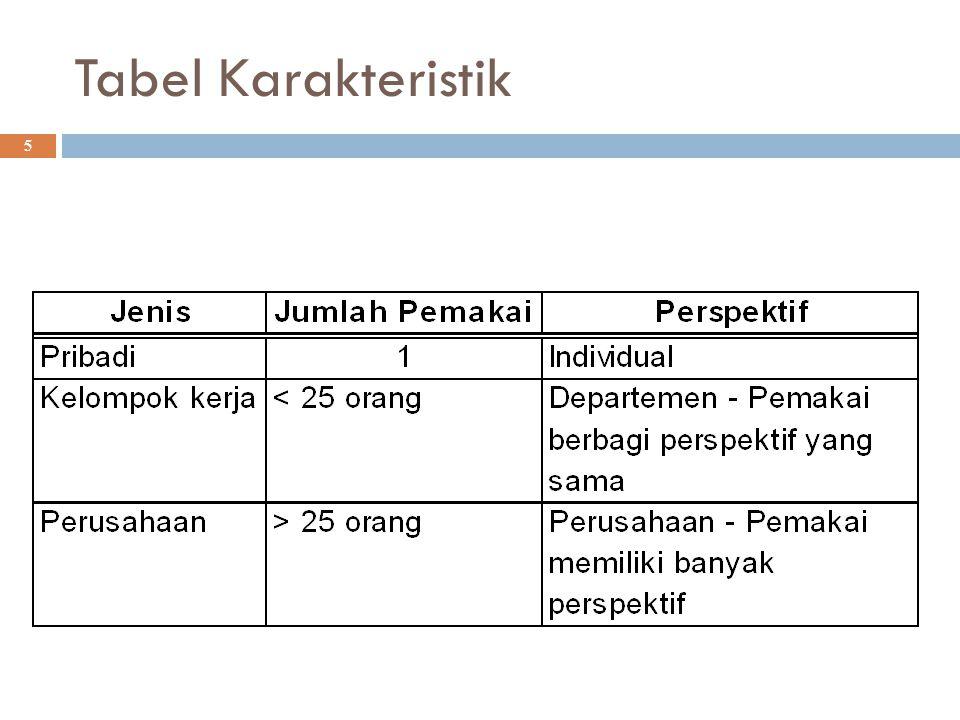 Tabel Karakteristik 5