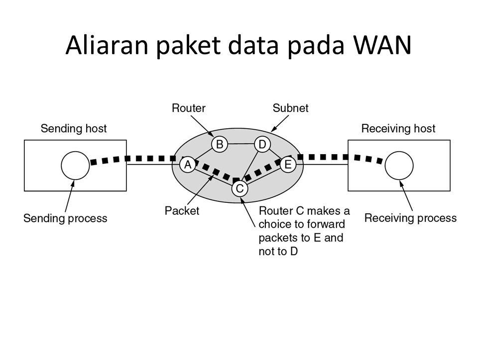 Aliaran paket data pada WAN