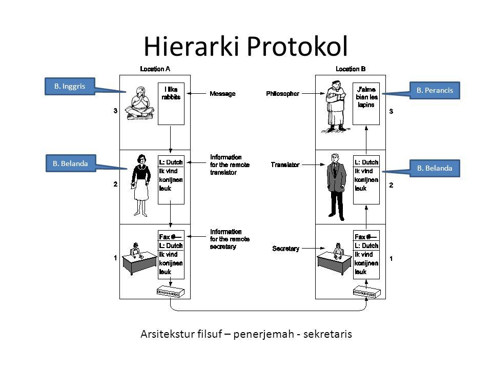 Hierarki Protokol Arsitekstur filsuf – penerjemah - sekretaris B. Inggris B. Belanda B. Perancis