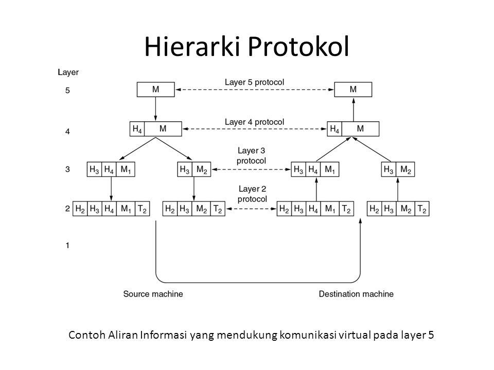 Hierarki Protokol Contoh Aliran Informasi yang mendukung komunikasi virtual pada layer 5