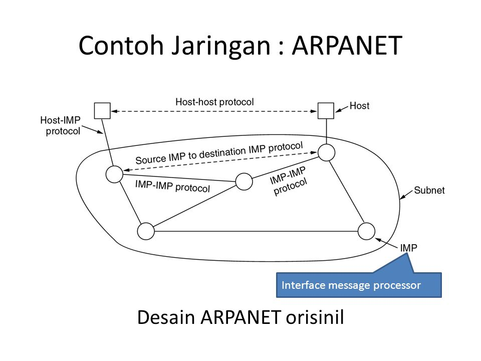 Contoh Jaringan : ARPANET Desain ARPANET orisinil Interface message processor
