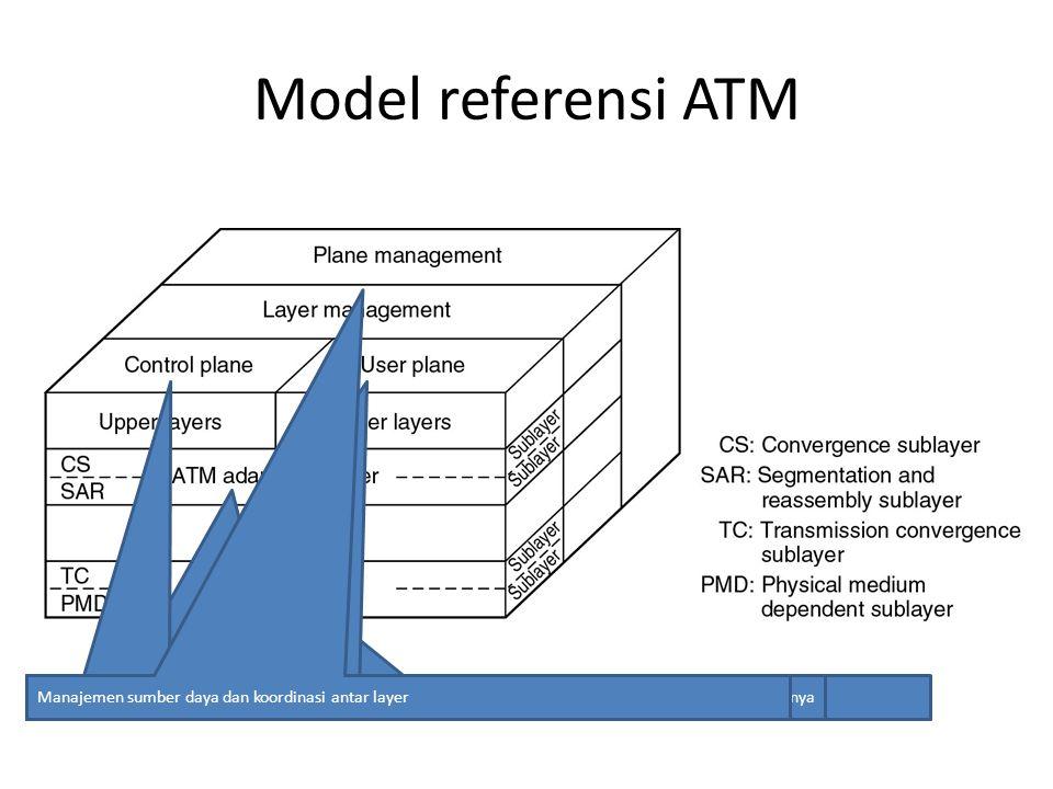 Model referensi ATM Berhubngan dengan medium fisik seperti tegangan, bit timing dan masalah sejenis Berhubungan dengan sel-sel dan pengiriman sel Meme