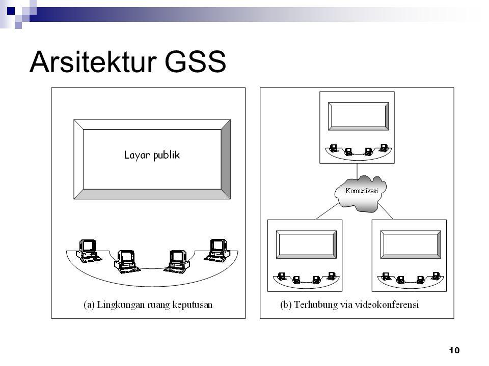 10 Arsitektur GSS