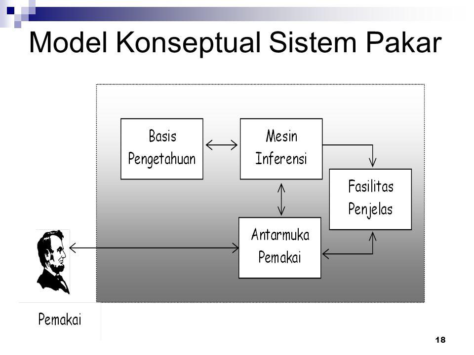 18 Model Konseptual Sistem Pakar