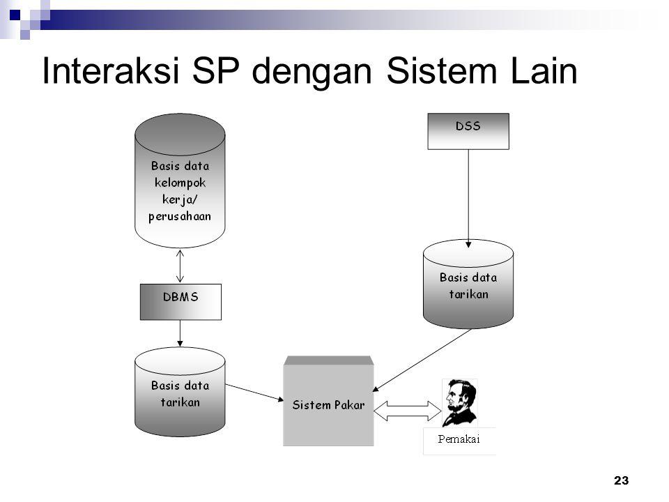 23 Interaksi SP dengan Sistem Lain