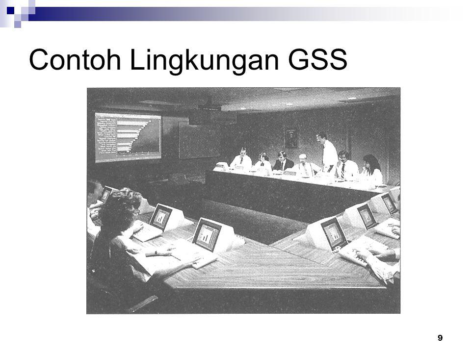 9 Contoh Lingkungan GSS