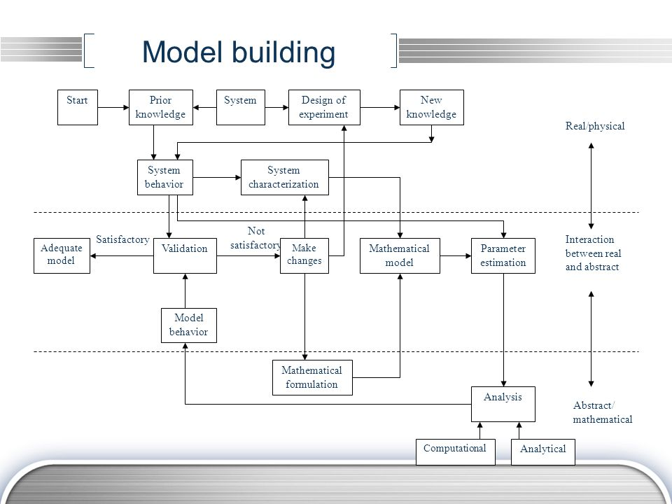 Basic steps  Four basic steps in mathematical modeling:  System characterization  Mathematical model  Analysis  Validation