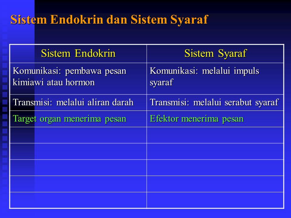 Sistem Endokrin dan Sistem Syaraf Sistem Endokrin Sistem Syaraf Komunikasi: pembawa pesan kimiawi atau hormon Komunikasi: melalui impuls syaraf Transmisi: melalui aliran darah Transmisi: melalui serabut syaraf Target organ menerima pesan