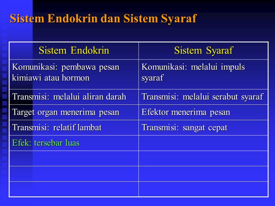 Sistem Endokrin dan Sistem Syaraf Sistem Endokrin Sistem Syaraf Komunikasi: pembawa pesan kimiawi atau hormon Komunikasi: melalui impuls syaraf Transmisi: melalui aliran darah Transmisi: melalui serabut syaraf Target organ menerima pesan Efektor menerima pesan Transmisi: relatif lambat Transmisi: sangat cepat