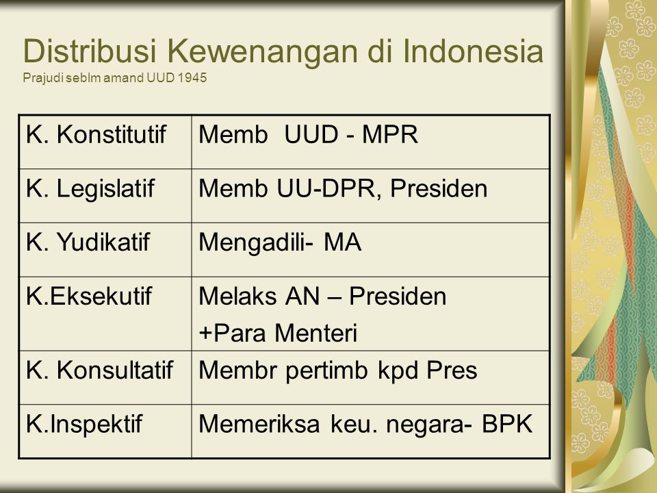 Distribusi Kewenangan di Indonesia Prajudi seblm amand UUD 1945 K. KonstitutifMemb UUD - MPR K. LegislatifMemb UU-DPR, Presiden K. YudikatifMengadili-