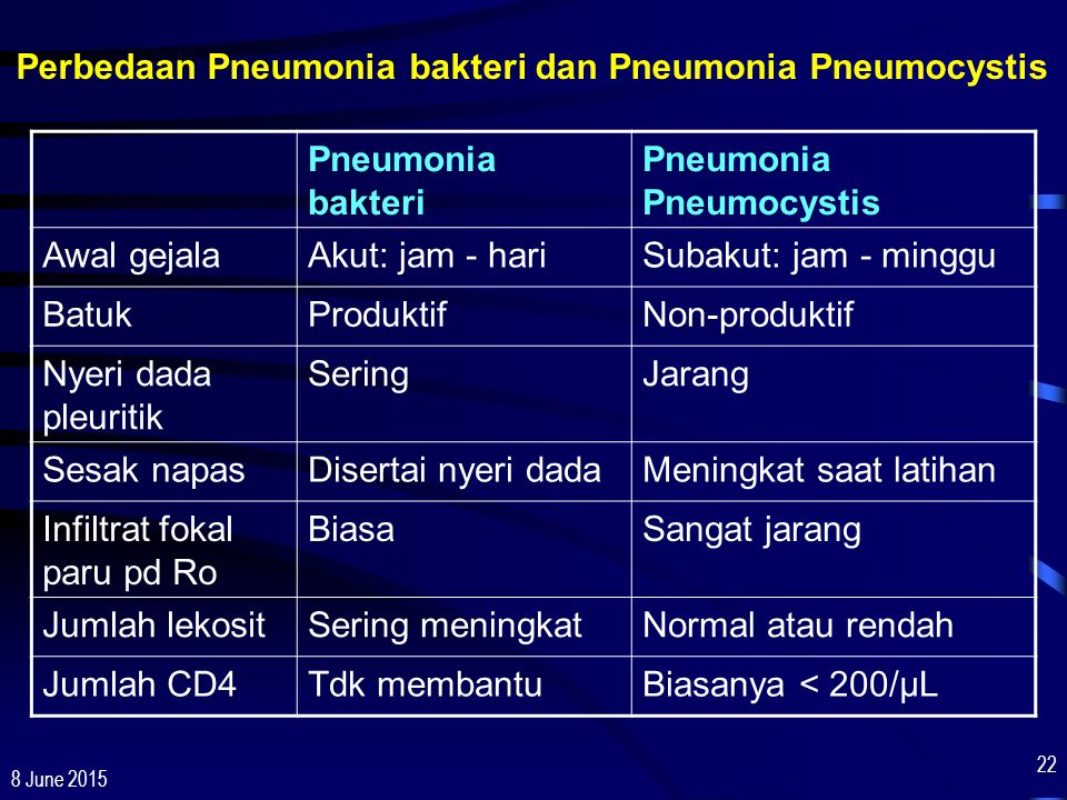 8 June 2015 22 Pneumonia bakteri Pneumonia Pneumocystis Awal gejalaAkut: jam - hariSubakut: jam - minggu BatukProduktifNon-produktif Nyeri dada pleuri