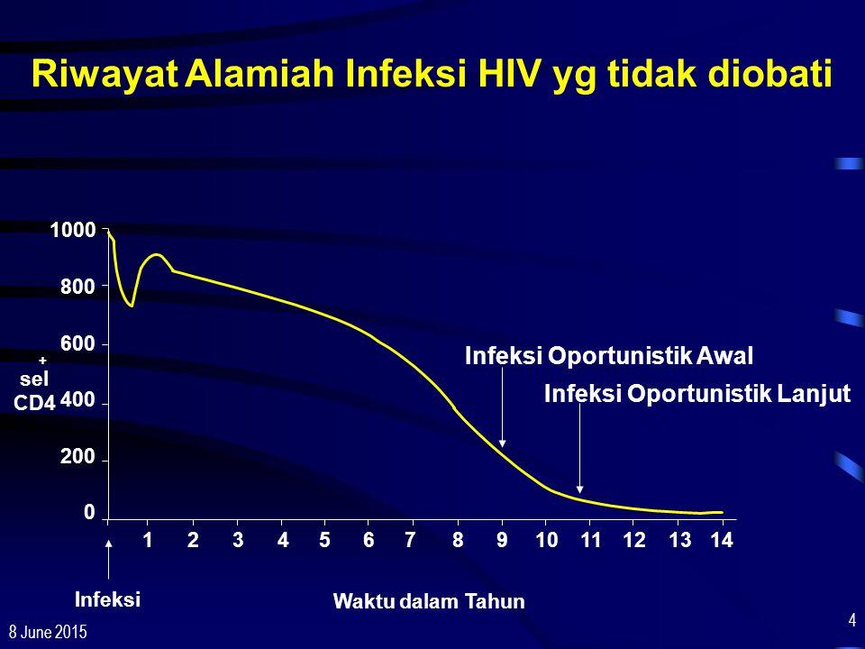 8 June 2015 4 Waktu dalam Tahun Infeksi sel CD4 1000 800 600 400 200 0 Infeksi Oportunistik Awal Infeksi Oportunistik Lanjut + 1234567891011121314 Riw