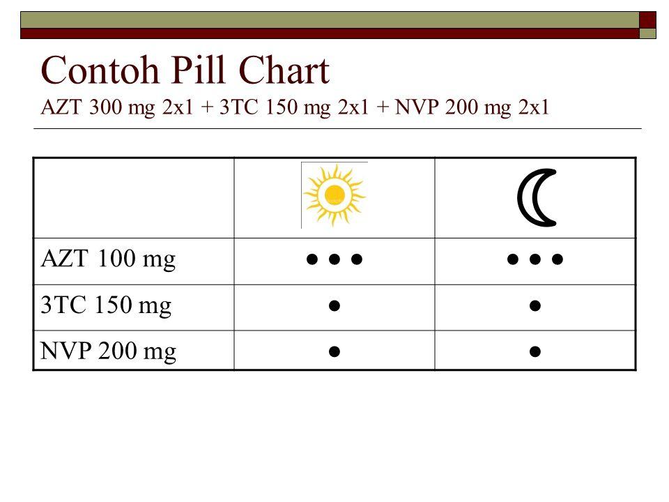 Contoh Pill Chart AZT 300 mg 2x1 + 3TC 150 mg 2x1 + NVP 200 mg 2x1 AZT 100 mg● ● ● 3TC 150 mg●● NVP 200 mg●●
