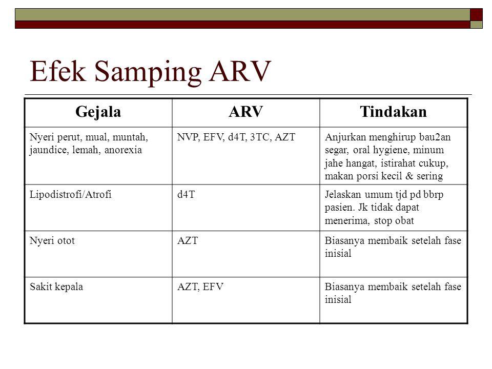 Efek Samping ARV GejalaARVTindakan Nyeri perut, mual, muntah, jaundice, lemah, anorexia NVP, EFV, d4T, 3TC, AZTAnjurkan menghirup bau2an segar, oral h