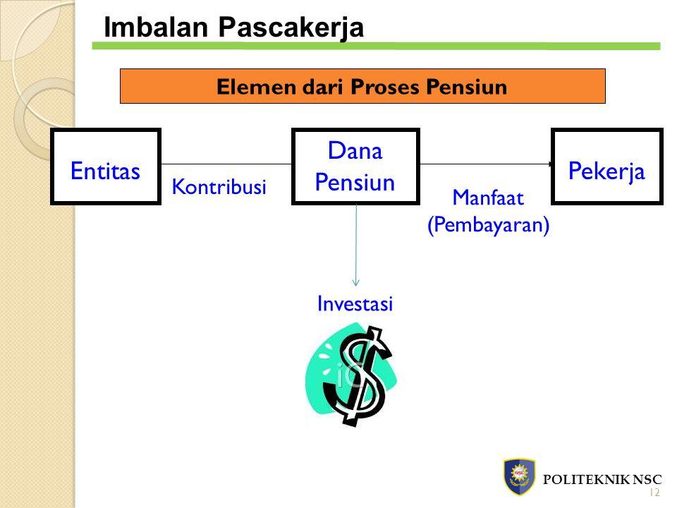 Elemen dari Proses Pensiun Entitas Investasi Manfaat (Pembayaran) Kontribusi Dana Pensiun Pekerja POLITEKNIK NSC Imbalan Pascakerja 12