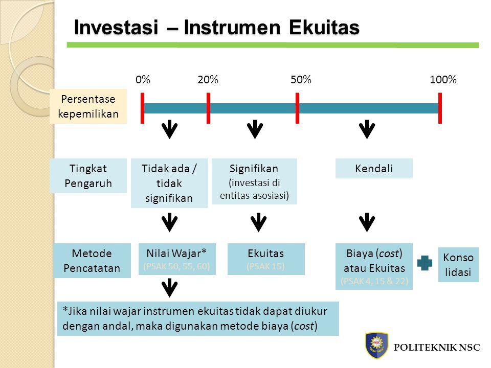 Persentase kepemilikan Tingkat Pengaruh Metode Pencatatan 0%20%50%100% Signifikan (investasi di entitas asosiasi) Tidak ada / tidak signifikan Kendali