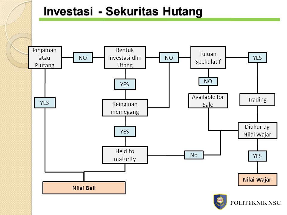 NO YES Nilai Beli Pinjaman atau Piutang Bentuk Investasi dlm Utang Keinginan memegang Held to maturity YES NO Tujuan Spekulatif Available for Sale NO