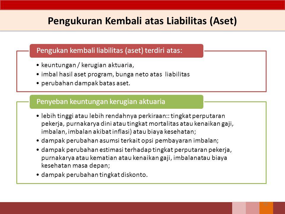 Pengukuran Kembali atas Liabilitas (Aset) keuntungan / kerugian aktuaria, imbal hasil aset program, bunga neto atas liabilitas perubahan dampak batas