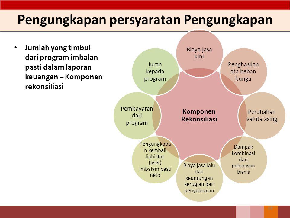 Pengungkapan persyaratan Pengungkapan Jumlah yang timbul dari program imbalan pasti dalam laporan keuangan – Komponen rekonsiliasi 68 Komponen Rekonsi
