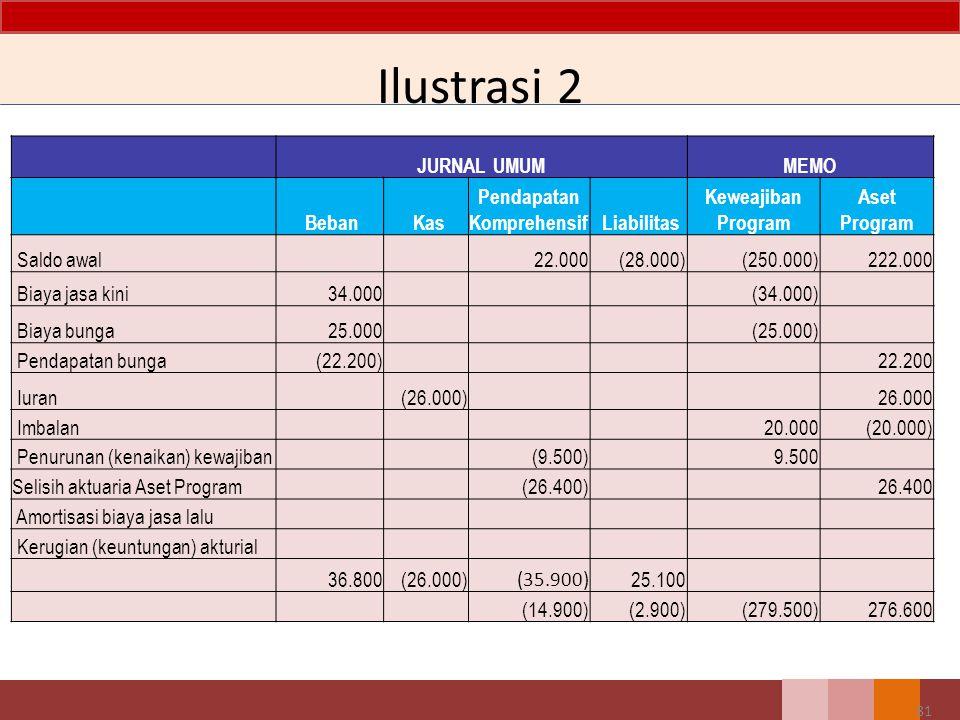 Ilustrasi 2 JURNAL UMUMMEMO Beban Kas Pendapatan Komprehensif Liabilitas Keweajiban Program Aset Program Saldo awal 22.000 (28.000) (250.000) 222.000