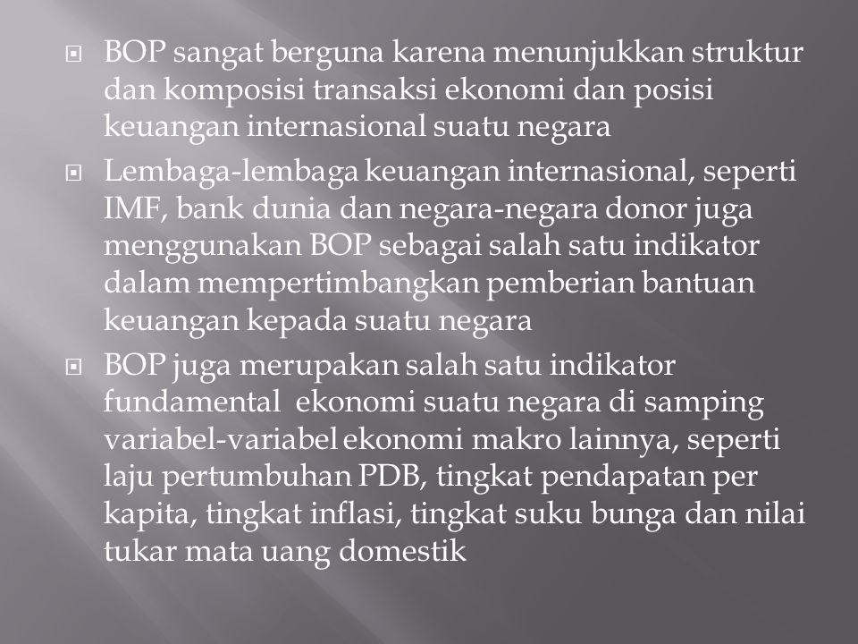  BOP sangat berguna karena menunjukkan struktur dan komposisi transaksi ekonomi dan posisi keuangan internasional suatu negara  Lembaga-lembaga keua