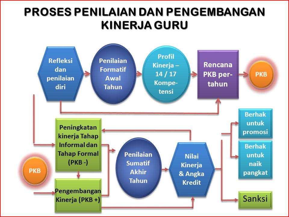 Refleksi dan penilaian diri Penilaian Formatif Awal Tahun Profil Kinerja – 14 / 17 Kompe- tensi Rencana PKB per- tahun Penilaian Sumatif Akhir Tahun Nilai Kinerja & Angka Kredit PROSES PENILAIAN DAN PENGEMBANGAN KINERJA GURU Peningkatan kinerja Tahap Informal dan Tahap Formal (PKB -) Pengembangan Kinerja (PKB +) Berhak untuk promosi Berhak untuk naik pangkat Sanksi PKB