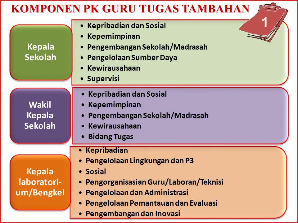 Kepribadian dan Sosial Kepemimpinan Pengembangan Sekolah/Madrasah Pengelolaan Sumber Daya Kewirausahaan Supervisi Kepala Sekolah Kepribadian dan Sosia