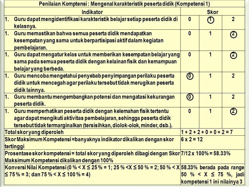 Penilaian Komptensi : Mengenal karakteristik peserta didik (Kompetensi 1) IndikatorSkor 1.Guru dapat mengidentifikasi karakteristik belajar setiap peserta didik di kelasnya.