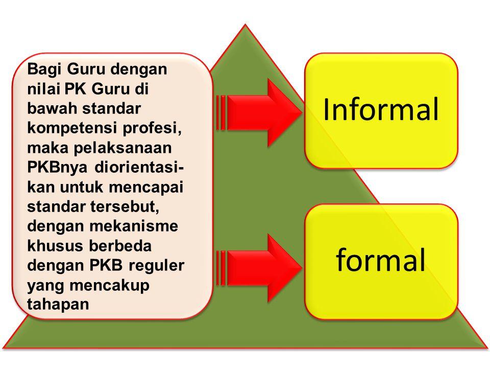 Informalformal Bagi Guru dengan nilai PK Guru di bawah standar kompetensi profesi, maka pelaksanaan PKBnya diorientasi- kan untuk mencapai standar tersebut, dengan mekanisme khusus berbeda dengan PKB reguler yang mencakup tahapan