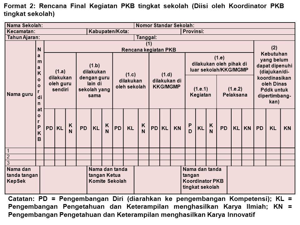 Nama Sekolah:Nomor Standar Sekolah: Kecamatan:Kabupaten/Kota:Provinsi: Tahun Ajaran:Tanggal: Nama guru N a m a K o o r di n at o r P K B (1) Rencana kegiatan PKB (2) Kebutuhan yang belum dapat dipenuhi (diajukan/di- koordinasikan oleh Dinas Pddk untuk dipertimbang- kan) (1.a) dilakukan oleh guru sendiri (1.b) dilakukan dengan guru lain di sekolah yang sama (1.c) dilakukan oleh sekolah (1.d) dilakukan di KKG/MGMP (1.e) dilakukan oleh pihak di luar sekolah/KKG/MGMP (1.e.1) Kegiatan (1.e.2) Pelaksana PDKL KNKN PDKL KNKN PDKL KNKN PDKLKN PDPD KL KNKN PDKLKNPDKLKN 1 2 3 Nama dan tanda tangan KepSek Nama dan tanda tangan Ketua Komite Sekolah Nama dan tanda tangan Koordinator PKB tingkat sekolah Format 2: Rencana Final Kegiatan PKB tingkat sekolah (Diisi oleh Koordinator PKB tingkat sekolah) Catatan: PD = Pengembangan Diri (diarahkan ke pengembangan Kompetensi); KL = Pengembangan Pengetahuan dan Keterampilan menghasilkan Karya Ilmiah; KN = Pengembangan Pengetahuan dan Keterampilan menghasilkan Karya Innovatif