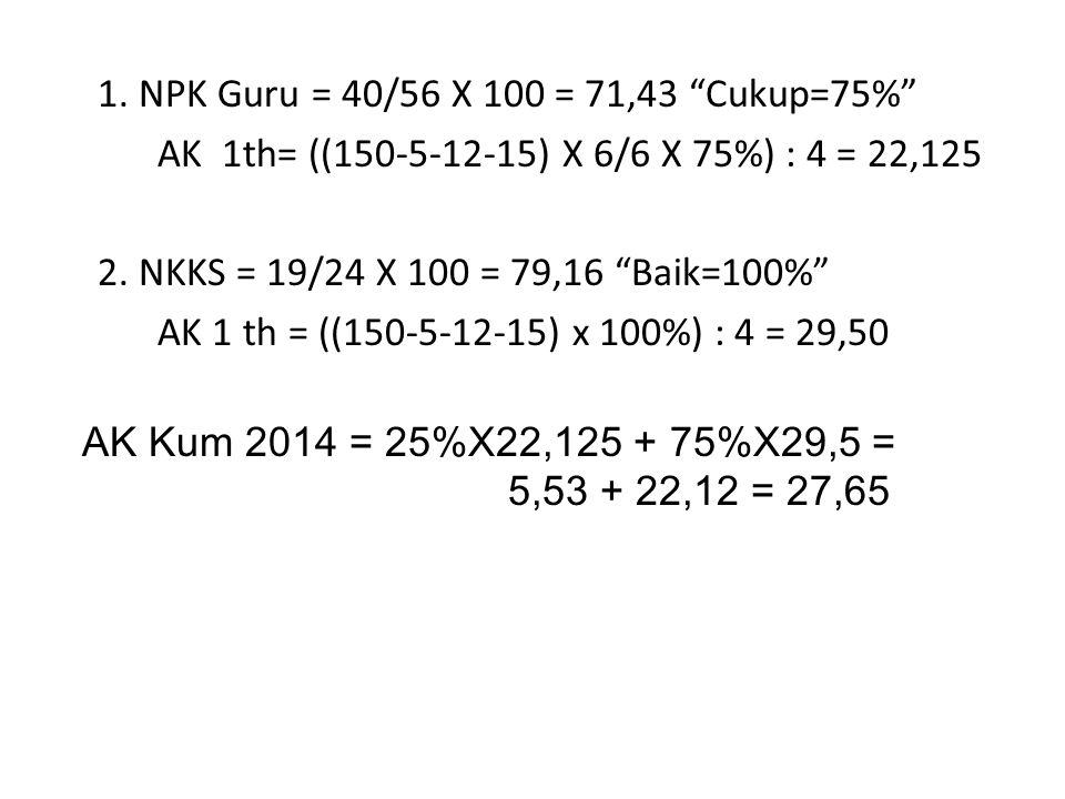 """1. NPK Guru = 40/56 X 100 = 71,43 """"Cukup=75%"""" AK 1th= ((150-5-12-15) X 6/6 X 75%) : 4 = 22,125 2. NKKS = 19/24 X 100 = 79,16 """"Baik=100%"""" AK 1 th = ((1"""