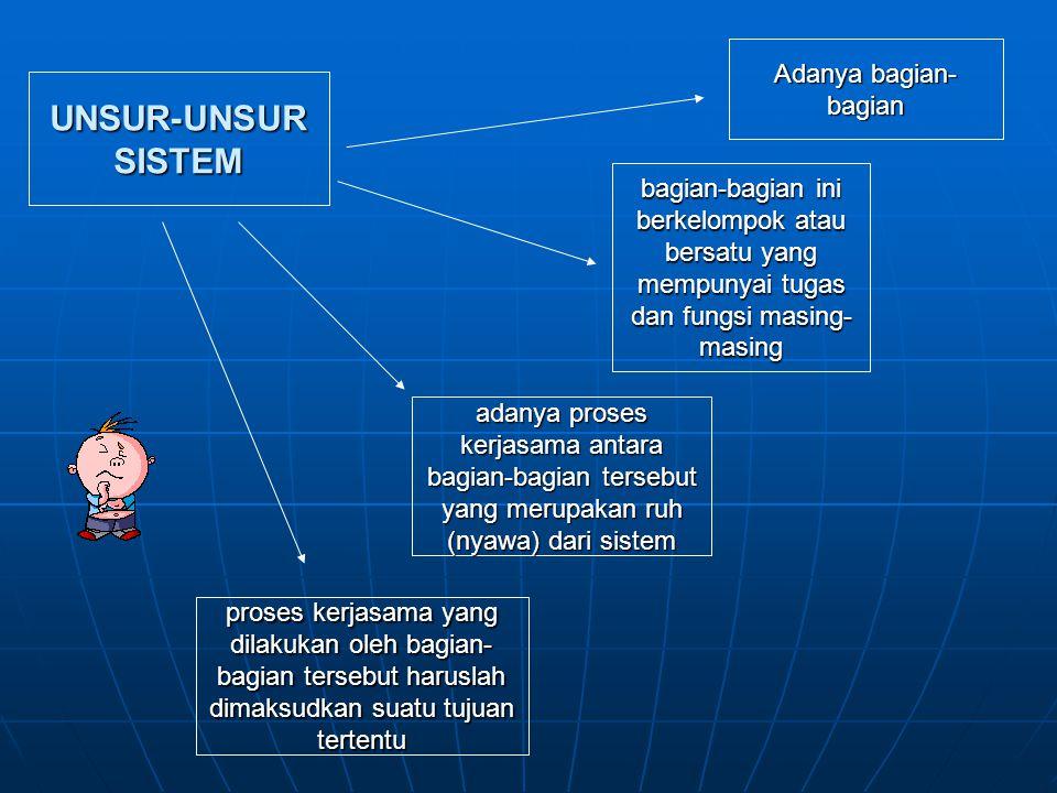 UNSUR-UNSUR SISTEM bagian-bagian ini berkelompok atau bersatu yang mempunyai tugas dan fungsi masing- masing Adanya bagian- bagian adanya proses kerja
