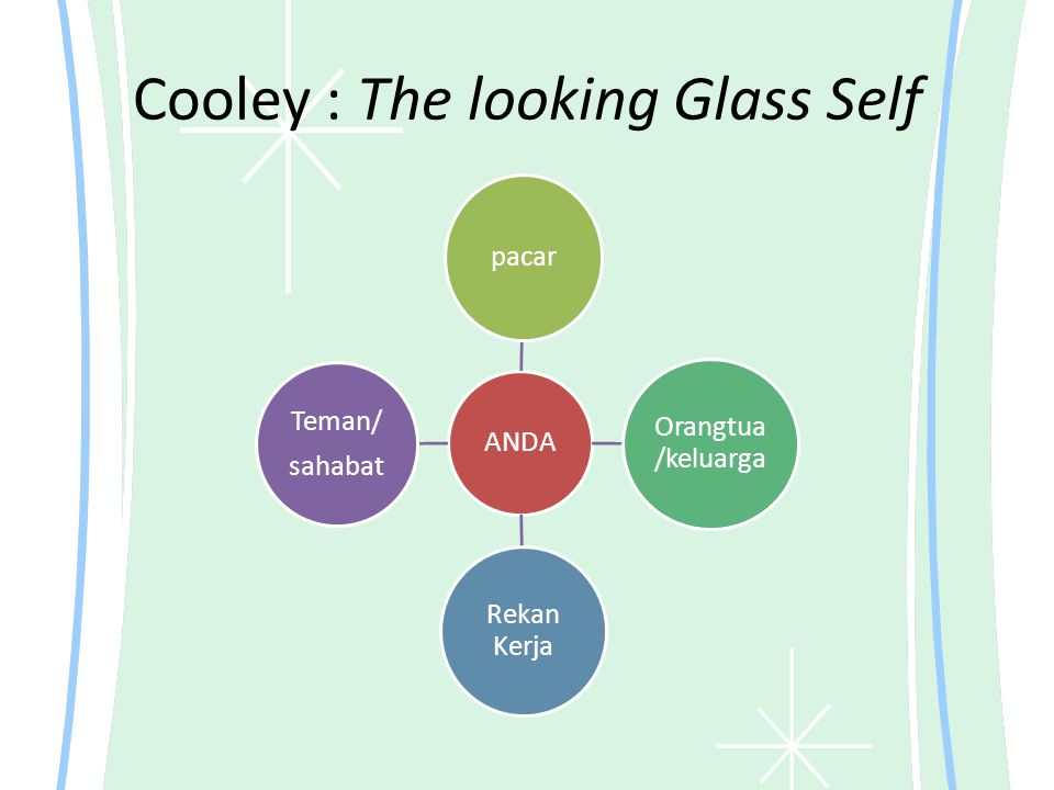 Cooley : The looking Glass Self ANDA pacar Orangtua /keluarga Rekan Kerja Teman/ sahabat