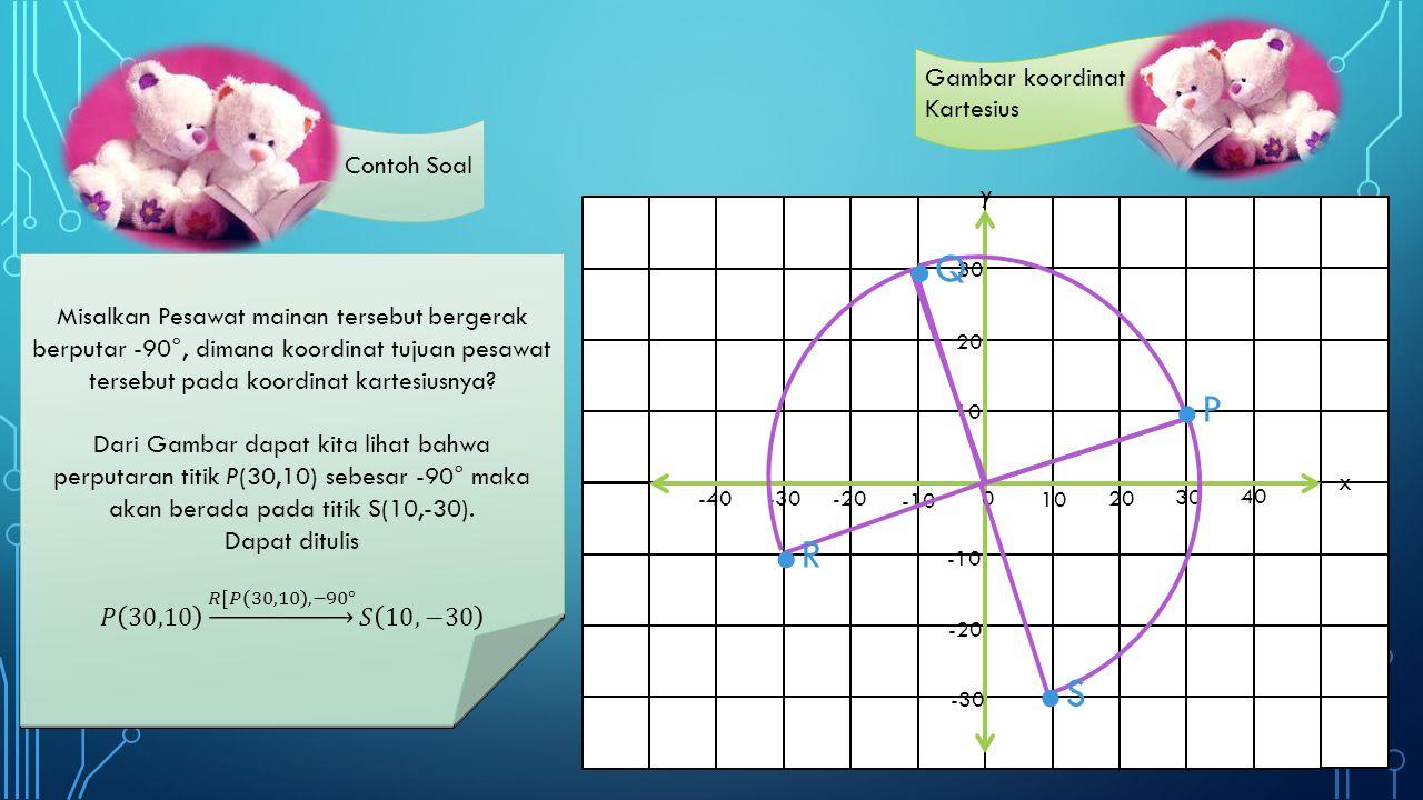 Contoh Soal y x 10 20 40 30 -10 10 -10 -20 -30 -40 20 30 0 Gambar koordinat Kartesius.P.P.Q.Q.R.R.S.S Sebuah pesawat mainan pada titik koordinat P(30,10) bergerak berputar sebesar 90 berlawanan arah jarum jam menuju titik Q.