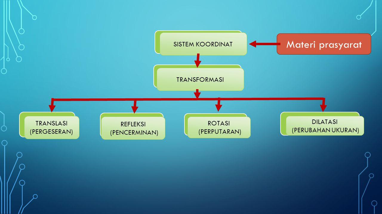 Materi prasyarat SISTEM KOORDINAT TRANSFORMASI REFLEKSI (PENCERMINAN) ROTASI (PERPUTARAN) DILATASI (PERUBAHAN UKURAN) TRANSLASI (PERGESERAN)