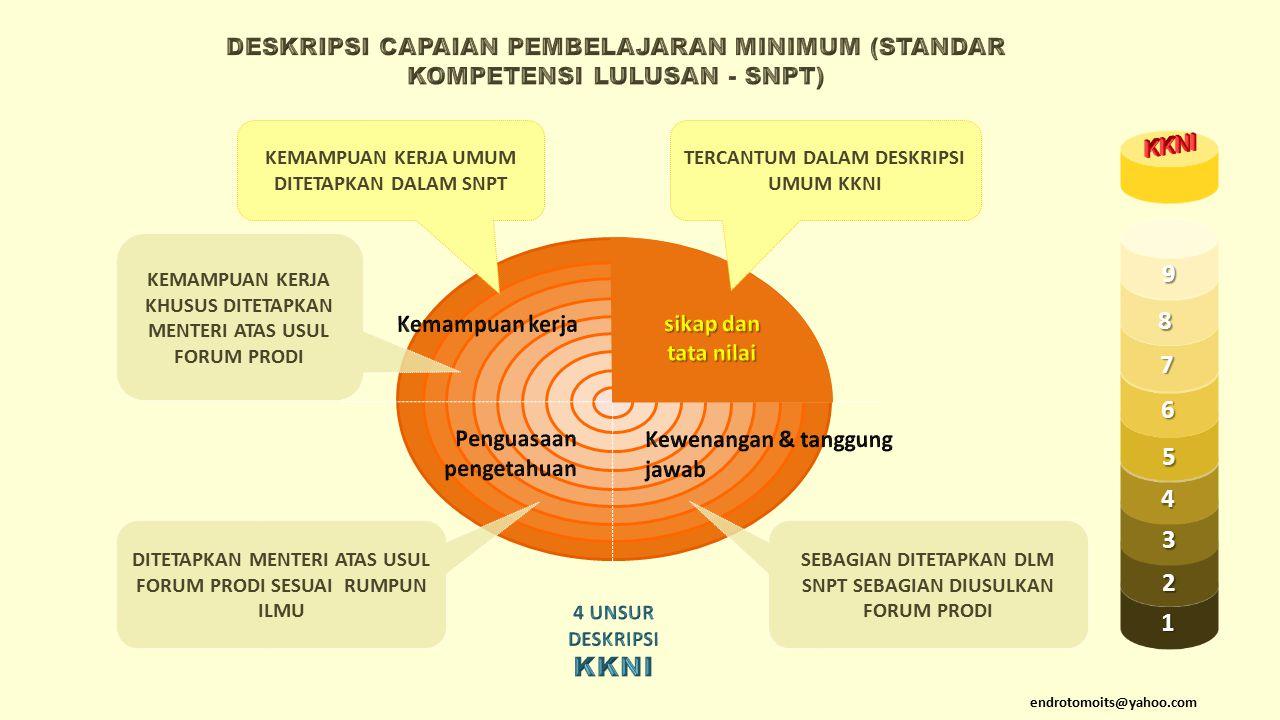 Kompetensi Kepribadian untuk PPG (UMUM) (Pasal 7 ayat 3) tercermin dalam perilaku yang : a.Sesuai dengan norma agama, hukum, sosial, dan kebudayaan nasional Indonesia; b.Jujur, berakhlak mulia, dan teladan bagi peserta didik dan masyarakat; c.Mantap, stabil, dewasa, arif, dan berwibawa; d.Inovatif dan kreatif dalam mengembangkan proses pendidikan; e.Sabar dalam berinteraksi dengan peserta didik;