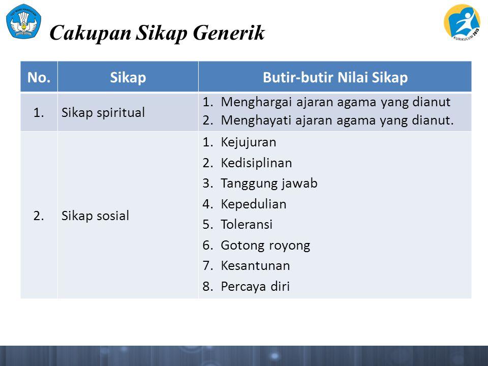 Cakupan Sikap Generik No.SikapButir-butir Nilai Sikap 1.Sikap spiritual 1.Menghargai ajaran agama yang dianut 2.Menghayati ajaran agama yang dianut. 2