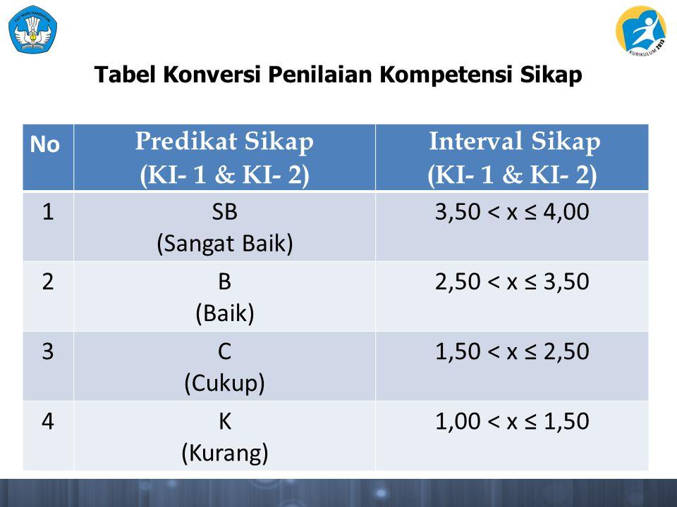 Tabel Konversi Penilaian Kompetensi Sikap No Predikat Sikap (KI- 1 & KI- 2) Interval Sikap (KI- 1 & KI- 2) 1SB (Sangat Baik) 3,50 < x ≤ 4,00 2B (Baik)