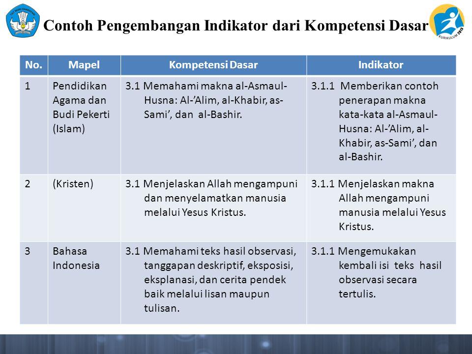 Contoh Pengembangan Indikator dari Kompetensi Dasar No.MapelKompetensi DasarIndikator 1Pendidikan Agama dan Budi Pekerti (Islam) 3.1 Memahami makna al