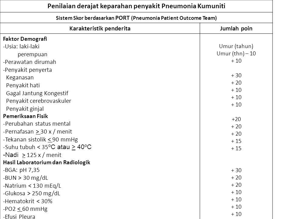 Penilaian derajat keparahan penyakit Pneumonia Kumuniti Sistem Skor berdasarkan PORT (Pneumonia Patient Outcome Team) Karakteristik penderitaJumlah po