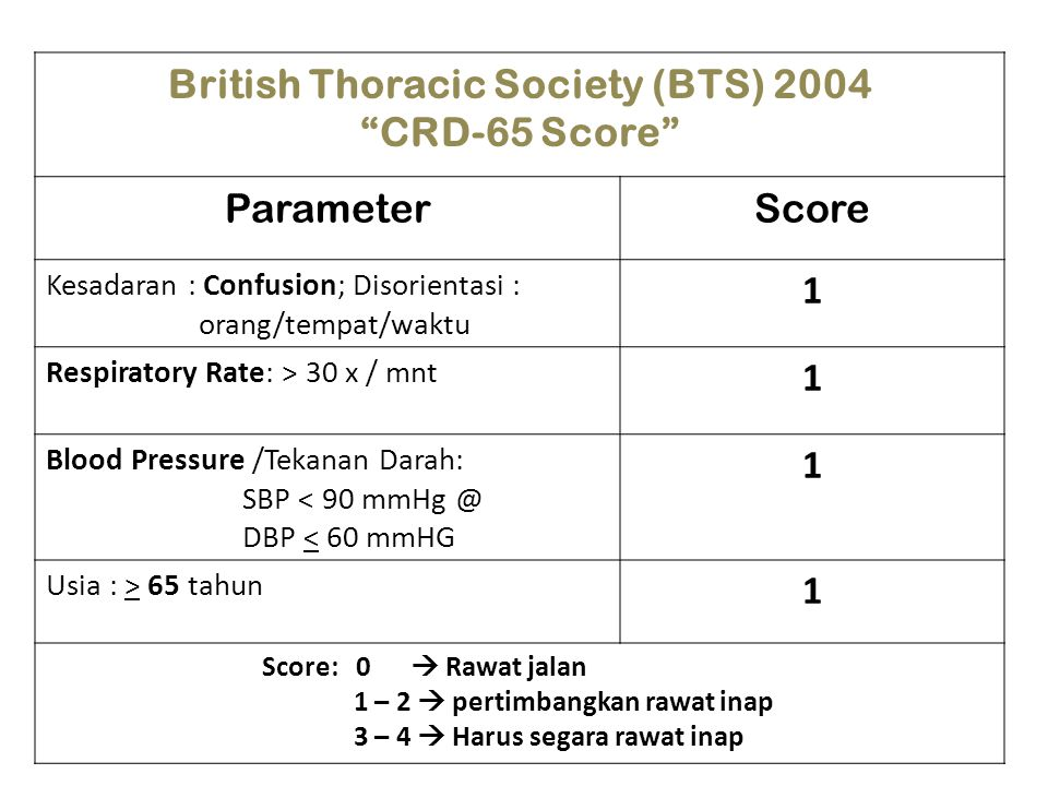 """British Thoracic Society (BTS) 2004 """"CRD-65 Score"""" ParameterScore Kesadaran : Confusion; Disorientasi : orang/tempat/waktu 1 Respiratory Rate: > 30 x"""