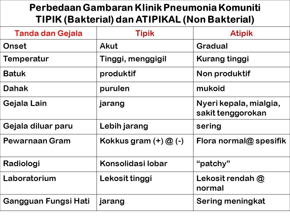 Perbedaan Gambaran Klinik Pneumonia Komuniti TIPIK (Bakterial) dan ATIPIKAL (Non Bakterial) Tanda dan GejalaTipikAtipik OnsetAkutGradual TemperaturTin