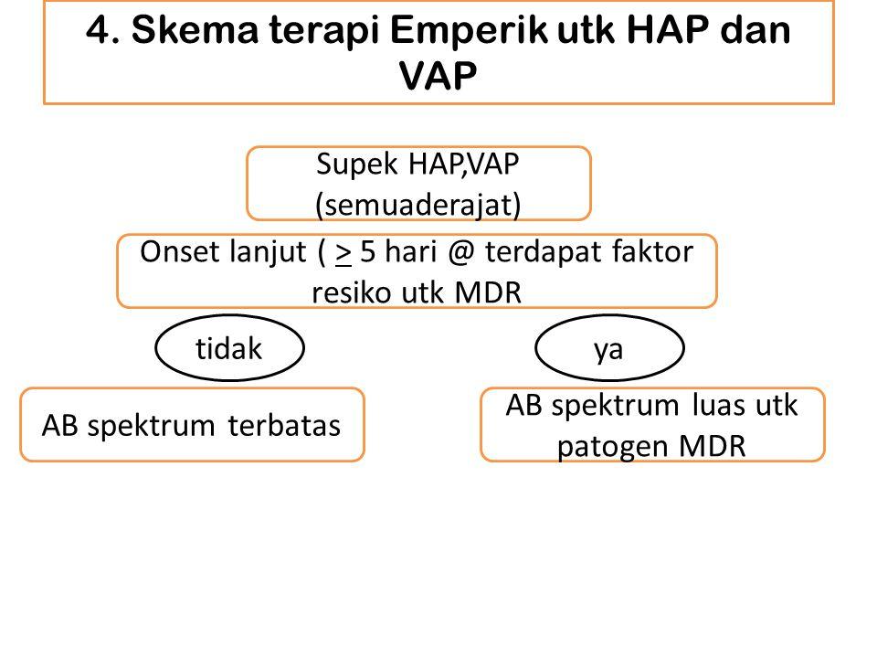 4. Skema terapi Emperik utk HAP dan VAP Supek HAP,VAP (semuaderajat) AB spektrum terbatas AB spektrum luas utk patogen MDR Onset lanjut ( > 5 hari @ t