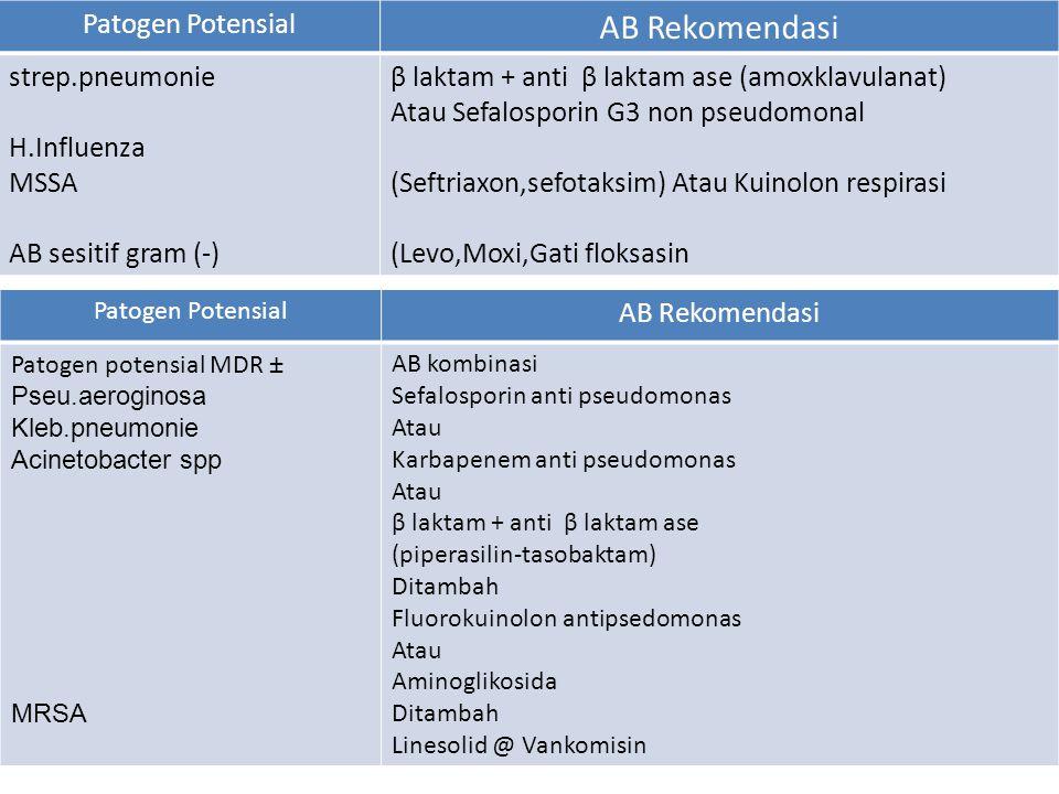 Patogen Potensial AB Rekomendasi strep.pneumonie H.Influenza MSSA AB sesitif gram (-) β laktam + anti β laktam ase (amoxklavulanat) Atau Sefalosporin
